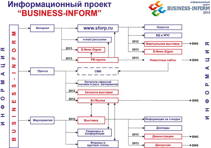 российского рынка офисной